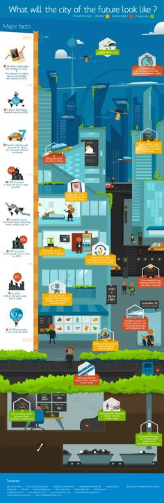 Tech Page One Infographic: Imagining the city of the future Tech Page One Infographic: Imagining the city of the future. By Nick Clunn - Tech Page One 7 hours ago Share. Futuristic Technology, New Technology, Assistive Technology, Technology Integration, Home 3d Printer, Page One, Innovation, Expo Milano 2015, The Future Is Now