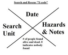 Search & Rescue X Codes .... What They Mean?