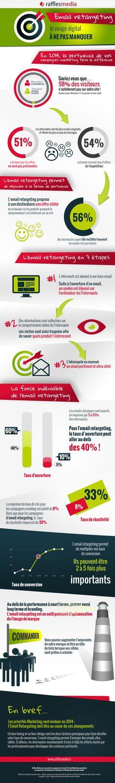L'email retargeting: Le nouveau must du marketing digital! Inbound Marketing, Email Marketing, Content Marketing, Social Media Marketing, Digital Marketing, Marketing Strategies, Visualisation, Data Visualization, Opt In