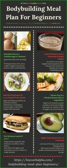 Bodybuilding Meal Plan For Beginners Typical meals to eat on a day of bodybuilding
