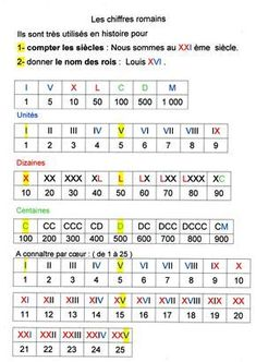 chiffres romains   Fantadys Plus Montessori Math, Montessori Education, Homeschool Math, Math For Kids, Lessons For Kids, Math Worksheets, Math Activities, Teaching French, Learn French
