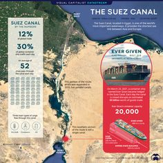 Suez Canal: Critical Waterway Comes to a Halt - The Briefing The Suez Canal is one of the worlds most important waterways connecting Asia and Europe On March 23 2021 the Ever Given container ship ran aground blocking transit in both directions The Suez Canal: A Critical Waterway Comes to a Halt On March 23 2021 a container ship named Ever Given became lodged in the Suez Canal completely blocking traffic in both directions. The ship is owned by Taiwanese shipping firm Evergreen Marine and me Port Said, Ship Names, Best Trade, Mind Blown, All About Time, Europe, Map, Evergreen, Infographics