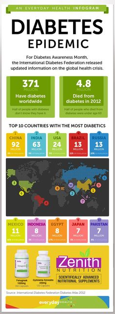 Top 10 countries with most diabetics. Diabetes Epidemic. Type 1, Type 2, Diabetic Food from Zenith Nutrition. Scientifically advanced Nutritional supplements.