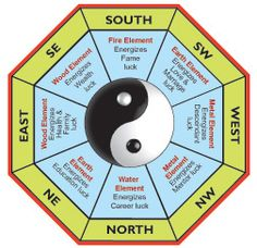 feng shui cardinal directions and what they mean. i'm using this to know where my bamboo should be placed. :)