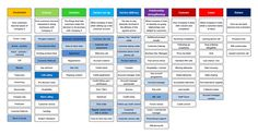 brand experience map - Google Search