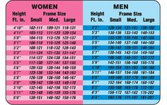 Finally, a chart that actually shows appropriate weight ranges for various size frames - for women and men.