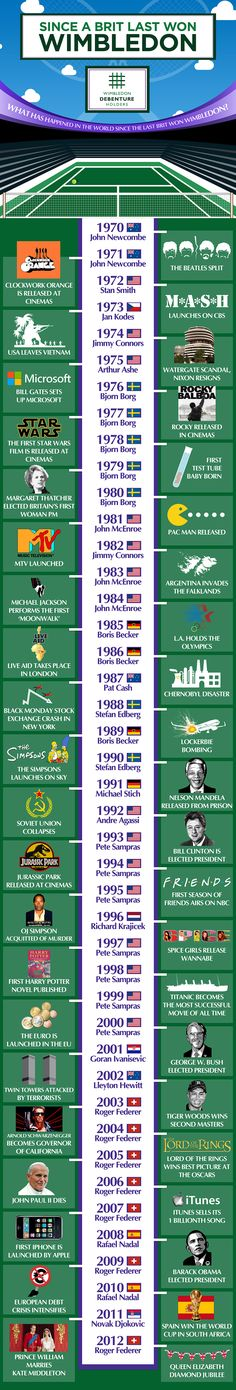 ***How Long is it Since A Brit Won Wimbledon?  ***  Every tennis fan loves Wimbledon. It's the quintessential British summertime competition, and if the weather holds it's like no other. But it's been a long time since we Brits won it, have a look below and see all the amazing world events that have happened since!  http://www.wimbledondebentureholders.com/articles/wimbledon-winners-infographic/