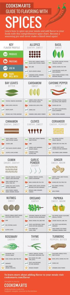 Guide to spices...good reference for when there are lots of fresh herbs to use up