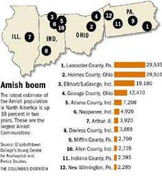 Amish Population by state as of 7/29/2010