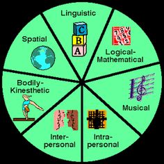 Howard Gardner's psychological theory about people and their different types of intelligences is briefed here. Social Studies Classroom, History Classroom, Flipped Classroom, Types Of Intelligence, Psychological Theories, Historical Concepts, Library Skills, Problem Based Learning, Instructional Technology