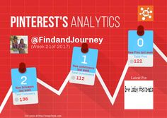 This Pinterest weekly report for FindandJourney was generated by #Snapchum. Snapchum helps you find recent Pinterest followers, unfollowers and schedule Pins. Find out who doesnot follow you back and unfollow them.
