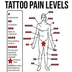 Pain level for tatt