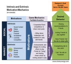 Why Both Intrinsic and Extrinsic Motivators Matter in Gamification | Strategic Synergy