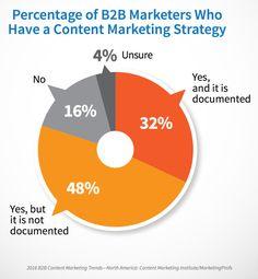 E' vero, il content marketing è una disciplina ancora relativamente nuova; di conseguenza, molti sono i passi falsi e le incomprensioni che girano attorno al contenuto nei canali digitali. Gl…