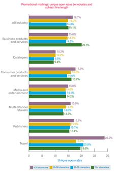 US Unique Opening Rates by Industry (The 2012 Digital Marketer) | repinned by www.re-lounge.com