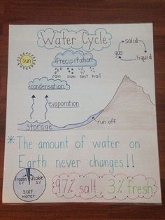 Water cycle anchor chart: