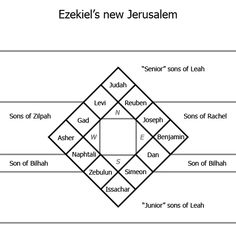 Ezekiel 48 tells us that the city has 12 gates, three on each of the four sides of the city. He also tells us the ordering of the gates, and leaves us with this: