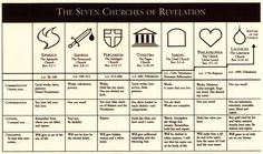 7 churches of revelation chart - Yahoo Image Search Results Bible Quotes, Bible Verses, Scriptures, Revelation Bible Study, Bible Study Notebook, Bible Knowledge, Bible Truth, News Website, Bible Lessons