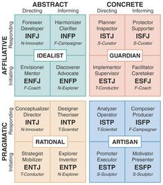 Integrated Type Theory Model | Type vs Temperament | Jung, Myers ...