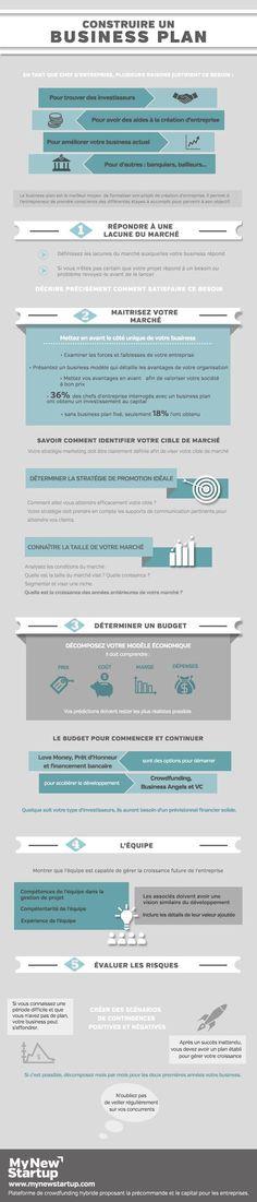 Construire un Business Plan, une infographie conçue par My New Startup.