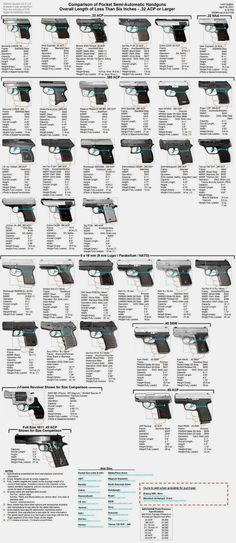 Size comparison of pocket semi-automatic handguns with…