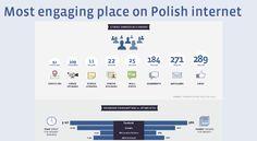 Statystyki Facebook'a w Polsce - łączne statystyki aktywności użytkowników w marcu 2012