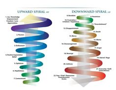 Spiral of Silence – Elizabeth Noelle-Nuemann Noelle-Neumann's theory that explains the growth and spread of public opinion.  The term spiral of silence refers to the increasing pressure people feel to conceal their views when they think they are in the minority.  http://www.afirstlook.com/docs/spiral.pdf  Application to agriculture: Applied to controversial issues/situations where people feel increasing pressure to conceal their views when they think they are in the minority.