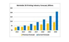 Wohlers Associates Worldwide 3D Printing Forecast