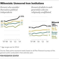 Millennials in Adulthood