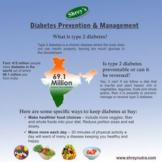 Type 2 diabetes is the most common form of diabetes and is a growing concern for millions worldwide, especially in south east Asia. Here are some facts and tips on diabetes prevention/management. Shop for diabetes related health supplements at www.shrenutra.com #diabetes #health #supplements #vitamins #antioxidants