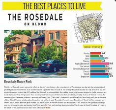 Enjoy the friendly neighborhood near by you at The Rosedale On Bloor condos. To know more visit the mentioned link. #TheRosedaleOnBloor
