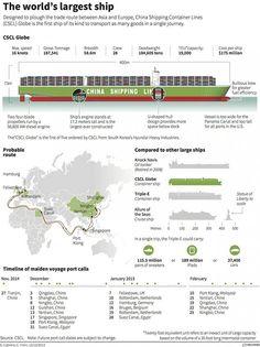 Felixtowe Readies for World's Biggest Containership 1