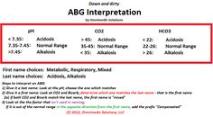 ABGs Normal Values | ABG Interpretation