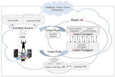 Disruption!: Escenarios inteligentes de aprendizaje en la nube!!  .@juandoming