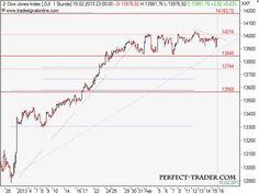 Dow Jones Technische Analyse 19.02.2013 Dow Jones Index, Marketing, Reading, Books, Art, Technical Analysis, Art Background, Libros, Book