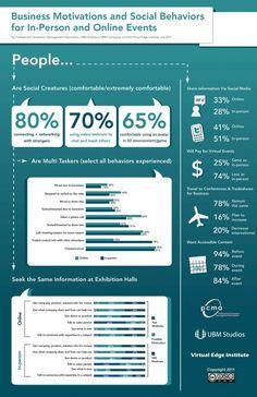 Eventos online vs. presenciais: Business Motivations and Social Behaviors