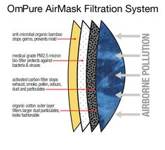 Pollution mask 4 layers filtering system let you breathe cleaner air and preserve optimum health while travelling in the air and on the ground. Buy it online http://etsy.me/2aPVqxE