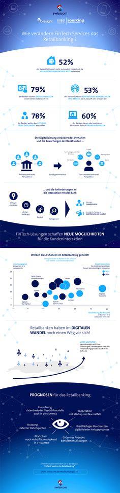 Infografik – Auswirkungen von FinTech auf das Retail Banking