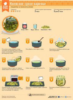 Рецепты в инфографике: сухое варенье по-киевски | Рецепты в инфографике | Кухня | АиФ Украина