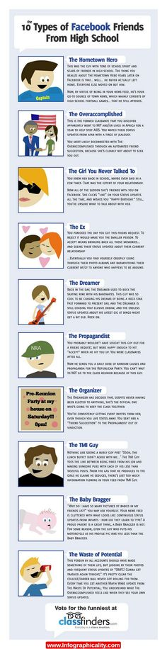 The Types Of Facebook Friends Infographic - http://infographicality.com/the-types-of-facebook-friends-infographic/
