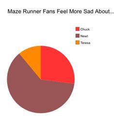 Maze Runner Fans Feel More Sad About... #MazeRunner #Fandom #PieChart #Newt #Teresa #Chuck