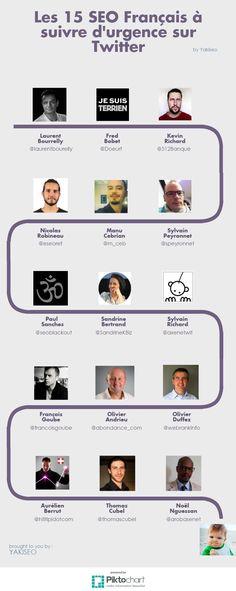 Infographie : les 15 SEO français à suivre sur Twitter Seo Marketing, Content Marketing, Digital Marketing, Seo Analytics, Web Communication, Web Seo, Search Optimization, Job Website, Seo Tools