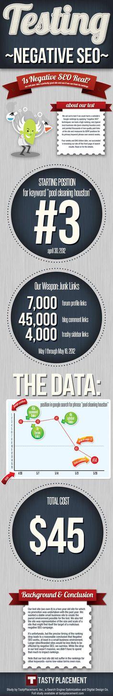 Infographic: Testing Negative SEO