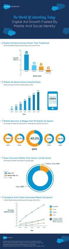 The World of Advertising Today: Digital Ad Growth Fueled By Mobile And Social Identity