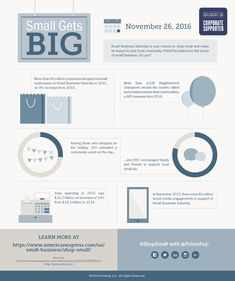 Small Business Saturday: Small Gets Big [Infographic] - @b2community