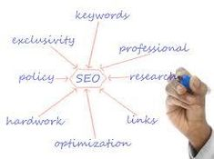 SEO Outsourcing  Make The Right Choice
