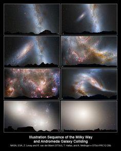(1)現在(2)20億年後 近づくM31銀河(3)37.5億年後 天の川が潮汐力により歪みはじめる(4)38.5億年後 星生成が活発になる(5)39億年後 新しい星々の光を浴びた星雲が赤く輝く(6)40億年後 大きく歪む2つの銀河(7)51億年後 2つの銀河核が輝く(8)70億年後 巨大楕円銀河のできあがり。ガスやダストを使い果たし、もう新しい星は作られない。