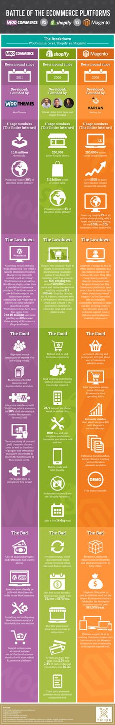 Quel sera votre choix pour votre boutique en ligne? Ecommerce Platforms: WooCommerce vs. Shopify vs. Magento