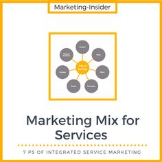 Marketing Mix for Services – 7 Ps of Integrated Service Marketing