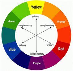 Charte des couleurs complémentaires et primaires.
